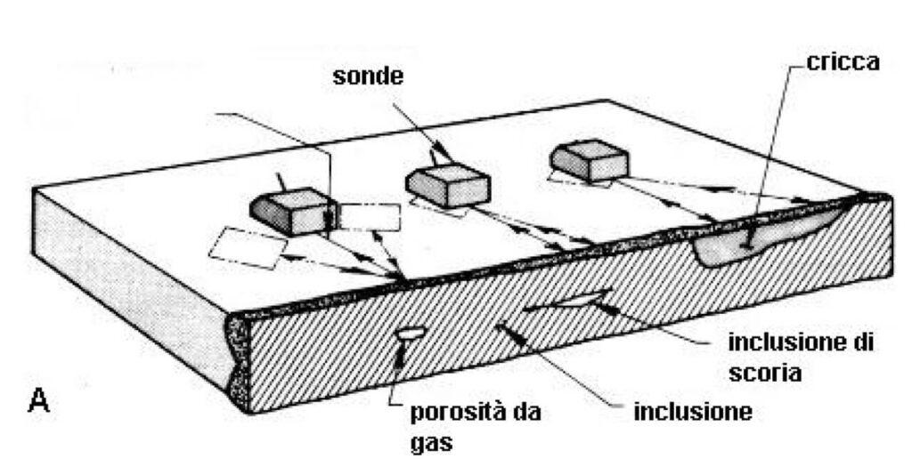 CND-Tellini-Company-servizio-ultrasuoni
